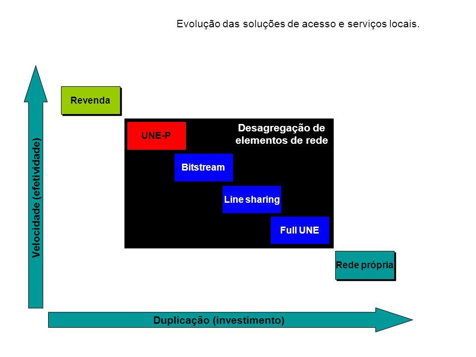 Evolução das soluções de acesso e serviços locais. Revenda Rede própria Duplicação (investimento) Velocidade (efetividade) Desagregação de elementos d