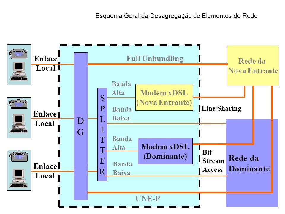 DGDG SPLITTERSPLITTER Banda Alta Banda Baixa Modem xDSL (Nova Entrante) Line Sharing Rede da Nova Entrante Full Unbundling Rede da Dominante Enlace Lo