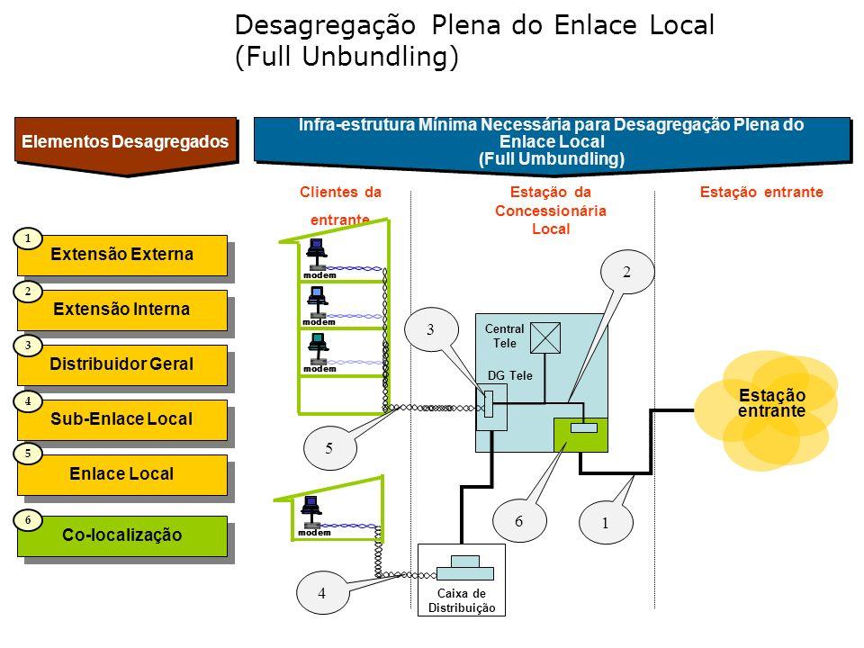 Estação da Concessionária Local Clientes da entrante modem Estação entrante 5 Elementos Desagregados Desagregação Plena do Enlace Local (Full Unbundli