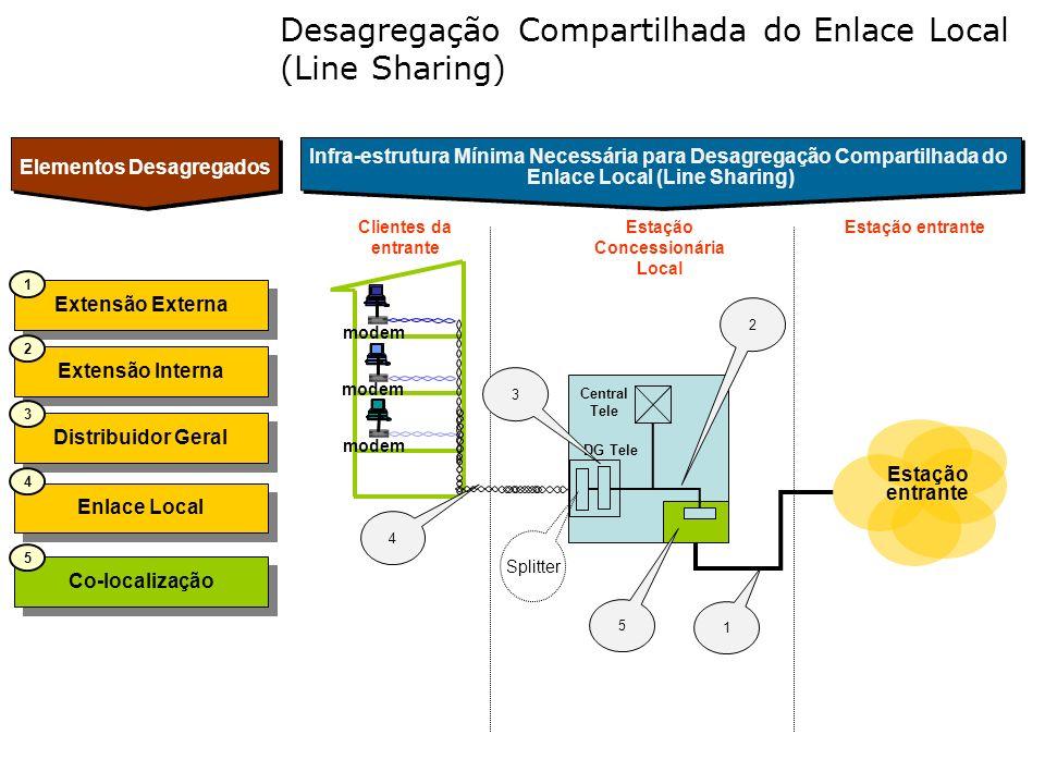 Estação Concessionária Local Clientes da entrante modem Estação entrante 4 Elementos Desagregados Desagregação Compartilhada do Enlace Local (Line Sha