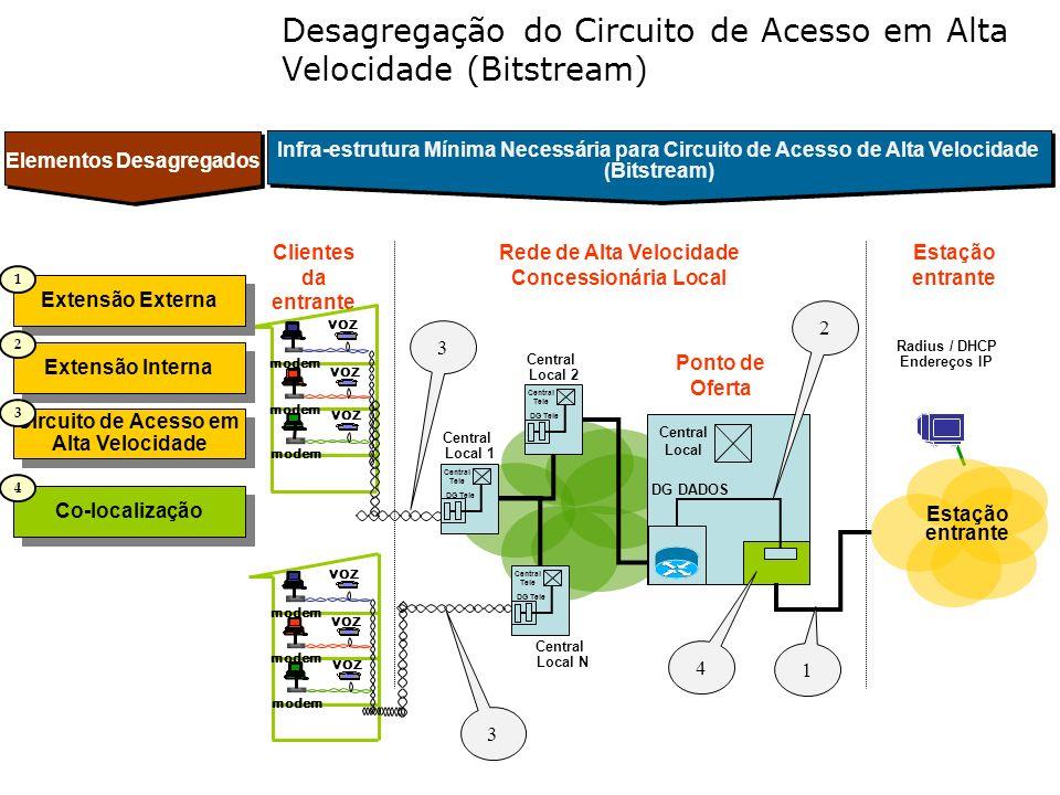 Clientes da entrante Ponto de Oferta modem VOZ modem Radius / DHCP Endereços IP Rede de Alta Velocidade Concessionária Local Central Tele DG Tele Cent