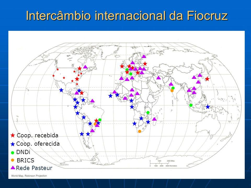 DNDi Intercâmbio internacional da Fiocruz Coop. oferecida BRICS Coop. recebida Rede Pasteur