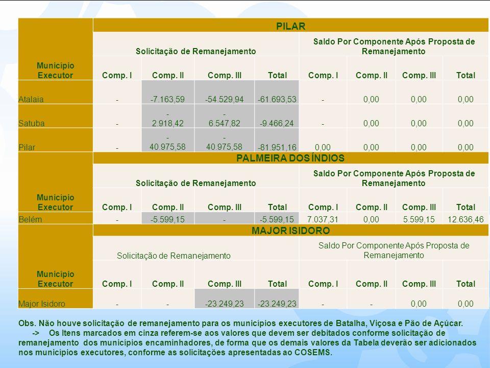 Município Executor PILAR Solicitação de Remanejamento Saldo Por Componente Após Proposta de Remanejamento Comp. IComp. IIComp. IIITotalComp. IComp. II