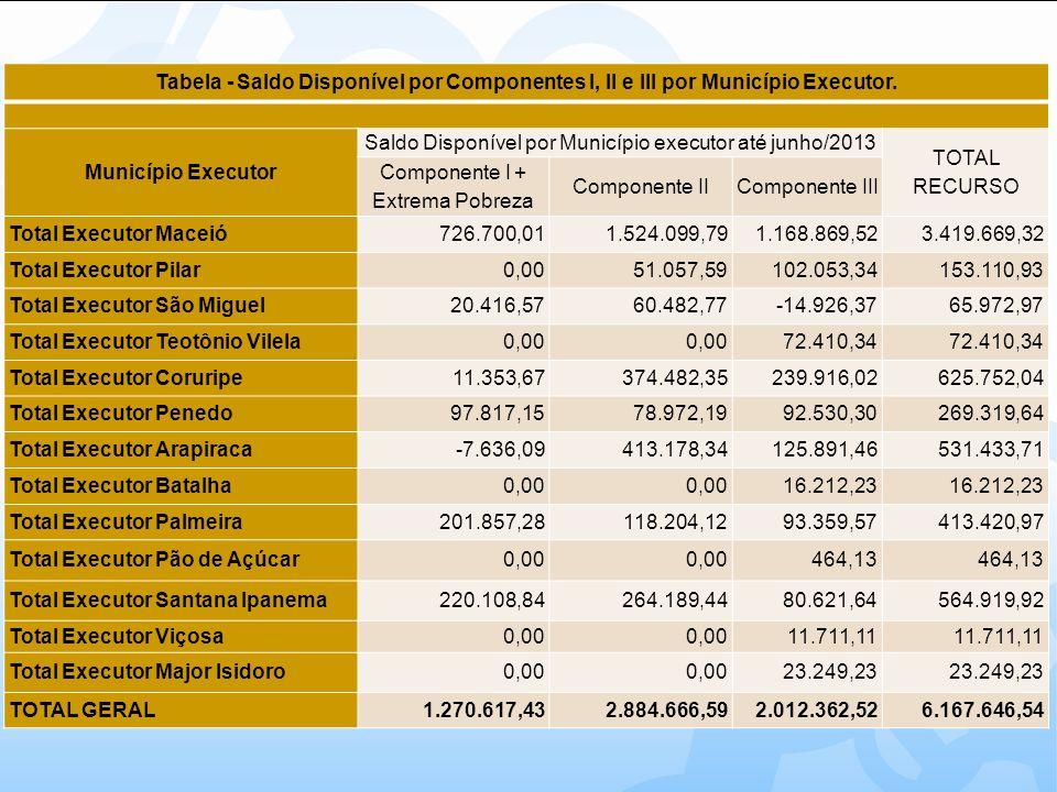 CONSOLIDADO DOS MUNICIPIOS EXECUTORES QUE NÃO EXECUTARAM OS RECURSOS Município Executor PILAR - Saldo Disponível por Município até junho/2013 Componente I + Extrema Pobreza Componente IIComponente IIITotal PILAR - 40.975,58 81.951,16 Satuba - 2.918,42 6.547,82 9.466,24 Atalaia - 7.163,59 54.529,94 61.693,53 TOTAL EXECUTOR PILAR - 51.057,59 102.053,34 153.110,93 Município Executor TEOTÔNIO VILELA - Saldo Disponível por Município até junho/2013 Componente I + Extrema Pobreza Componente IIComponente IIITotal TEOTONIO VILELA - - 43.084,60 Junqueiro - - 29.325,74 TOTAL EXECUTOR TEOTÔNIO VILELA - - 72.410,34 Município Executor MAJOR ISIDORO - Saldo Disponível por Município até junho/2013 Componente I + Extrema Pobreza Componente IIComponente IIITotal Major Isidoro - - 23.249,23 TOTAL EXECUTOR MAJOR ISIDORO - - 23.249,23 TOTAL DE RECURSOS NÃO EXECUTADOS - 51.057,59 197.712,91 248.770,50 Obs.