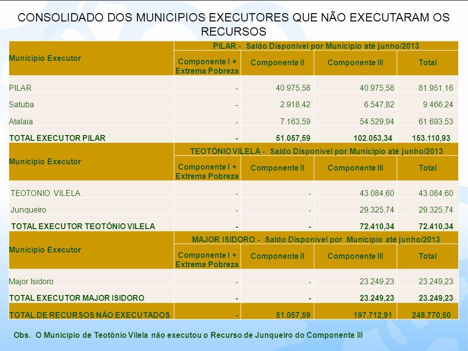 CONSOLIDADO DOS MUNICIPIOS EXECUTORES QUE NÃO EXECUTARAM OS RECURSOS Município Executor PILAR - Saldo Disponível por Município até junho/2013 Componen