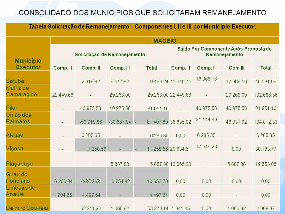 CONSOLIDADO DOS MUNICIPIOS QUE SOLICITARAM REMANEJAMENTO Tabela Solicitação de Remanejamento - Componentes I, II e III por Município Executor. Municíp