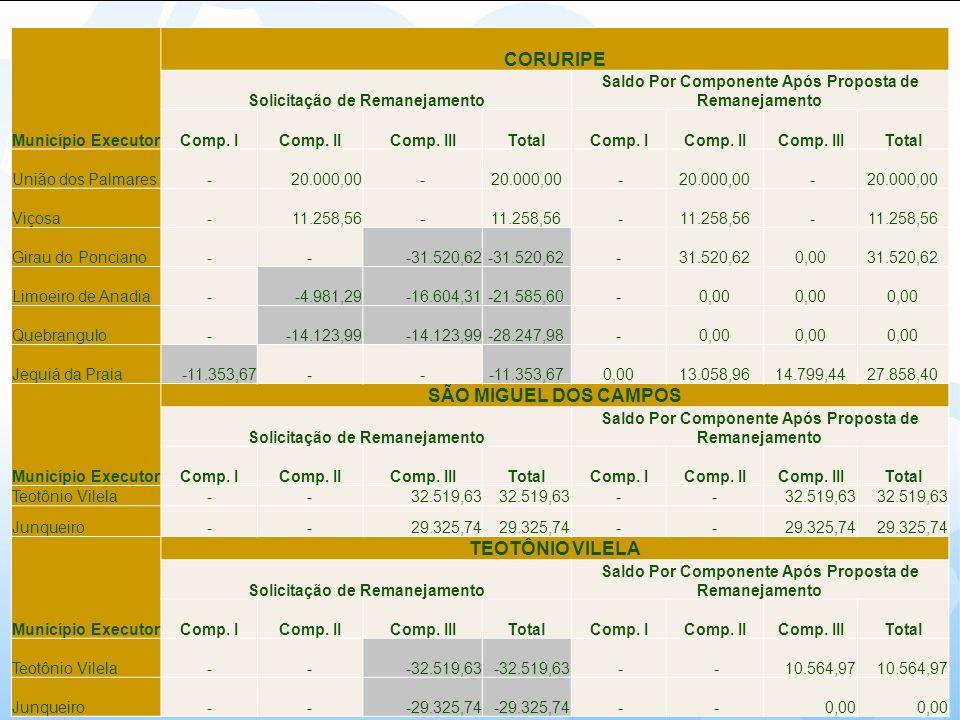 Município Executor CORURIPE Solicitação de Remanejamento Saldo Por Componente Após Proposta de Remanejamento Comp. IComp. IIComp. IIITotalComp. IComp.
