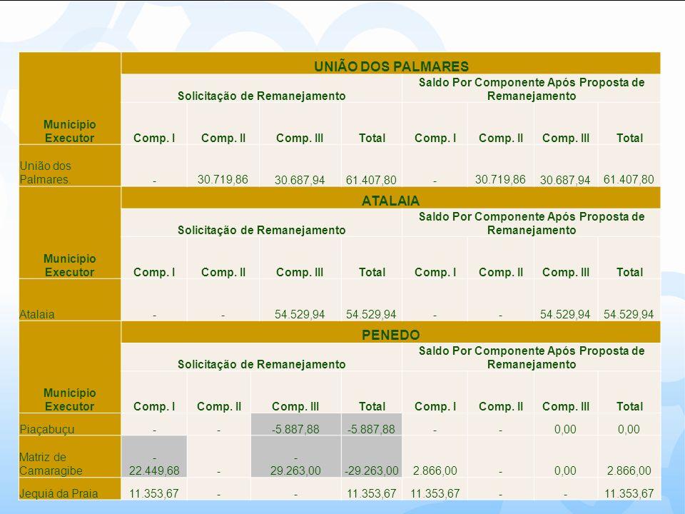 Município Executor UNIÃO DOS PALMARES Solicitação de Remanejamento Saldo Por Componente Após Proposta de Remanejamento Comp. IComp. IIComp. IIITotalCo