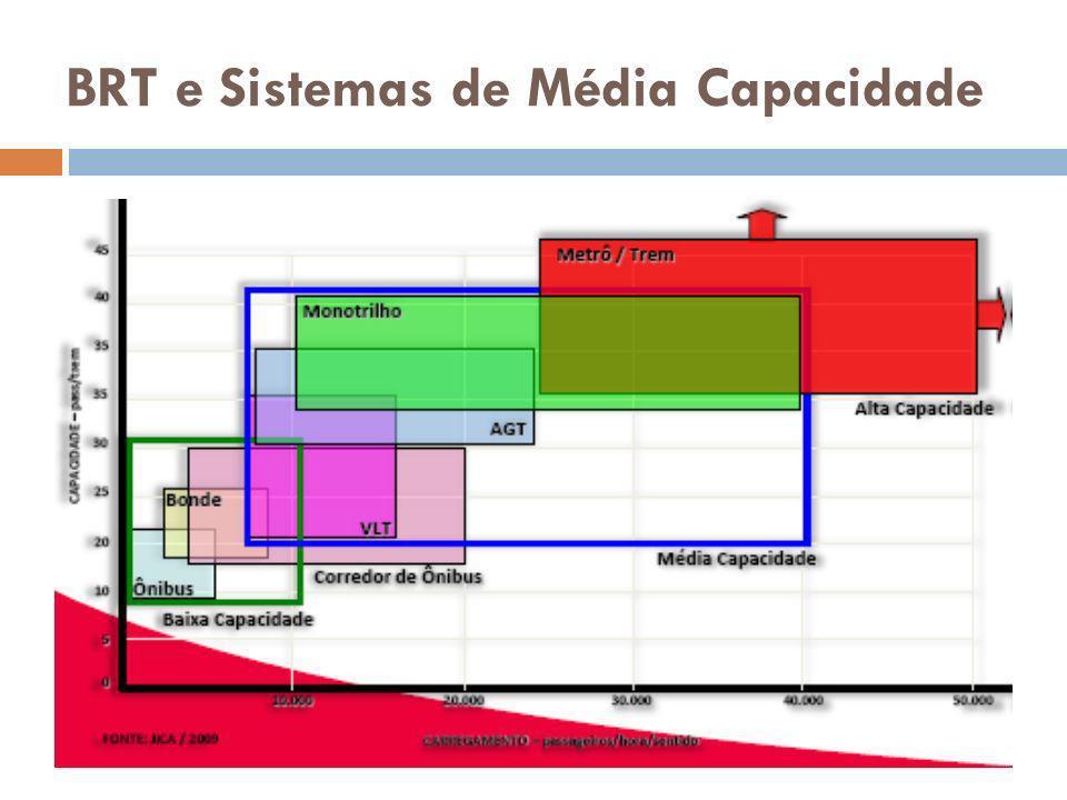 BRT e Sistemas de Média Capacidade
