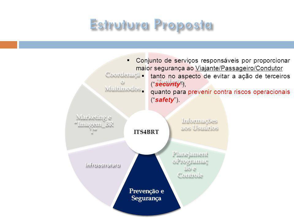 TarifaçãoTarifação Coordenaçã o Multimodos Informações aos Usuários Planejament oProgramaç ão e Controle Prevenção e Segurança InfraestruturaInfraestr