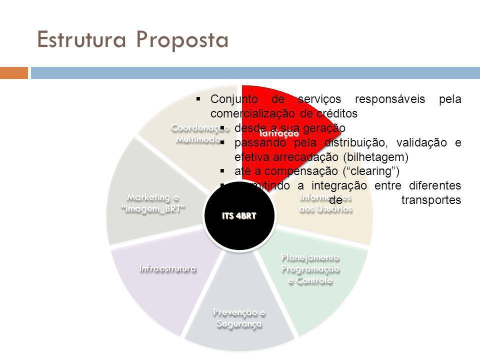 Estrutura Proposta TarifaçãoTarifação Coordenação Multimodos Informações aos Usuários Planejamento Programação e Controle Prevenção e Segurança Infrae
