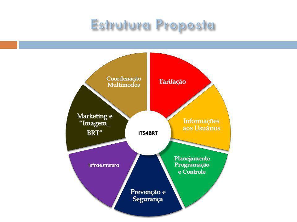 TarifaçãoTarifação Informações aos Usuários Planejamento Programação e Controle Prevenção e Segurança InfraestruturaInfraestrutura Marketing e Imagem_