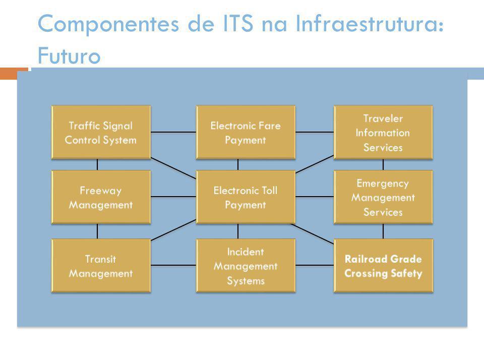ITS4BRT: Estrutura Proposta Tarifação Geração e Distribuição (dos créditos eletrônicos) Validação, Arrecadação (Bilhetagem), Contagem de Passageiros e Clearing Integração e Interoperabilidade dos Sistemas e equipamentos de Transporte