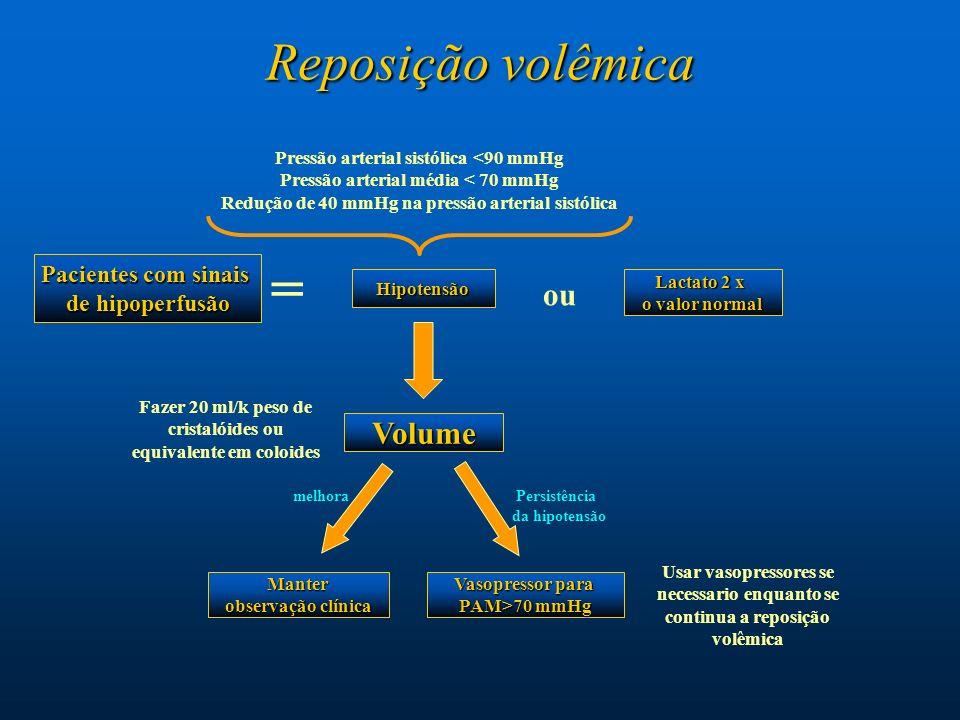 Reposição volêmica Pacientes com sinais de hipoperfusão Volume Hipotensão = ou Lactato 2 x o valor normal Fazer 20 ml/k peso de cristalóides ou equiva