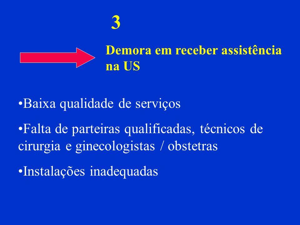 3 Demora em receber assistência na US Baixa qualidade de serviços Falta de parteiras qualificadas, técnicos de cirurgia e ginecologistas / obstetras I