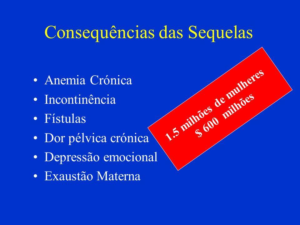 Consequências das Sequelas Anemia Crónica Incontinência Fístulas Dor pélvica crónica Depressão emocional Exaustão Materna 1.5 milhões de mulheres $ 60
