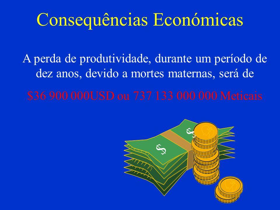 Consequências Económicas A perda de produtividade, durante um período de dez anos, devido a mortes maternas, será de $36 900 000USD ou 737 133 000 000