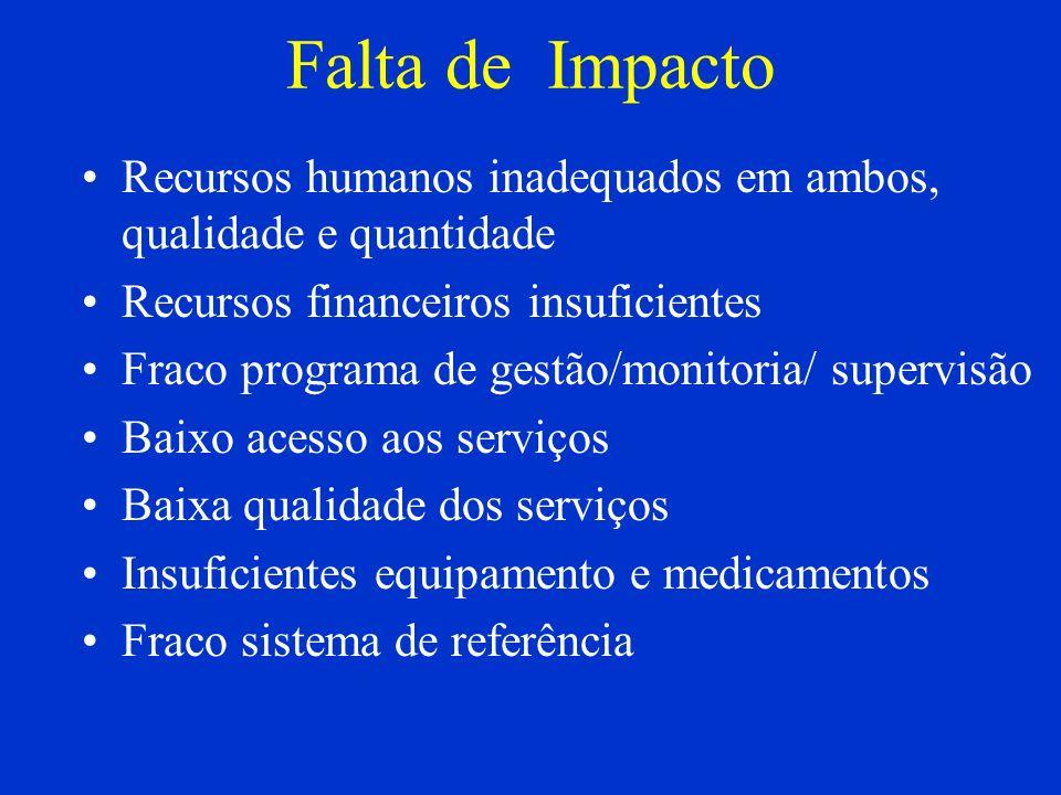 Falta de Impacto Recursos humanos inadequados em ambos, qualidade e quantidade Recursos financeiros insuficientes Fraco programa de gestão/monitoria/