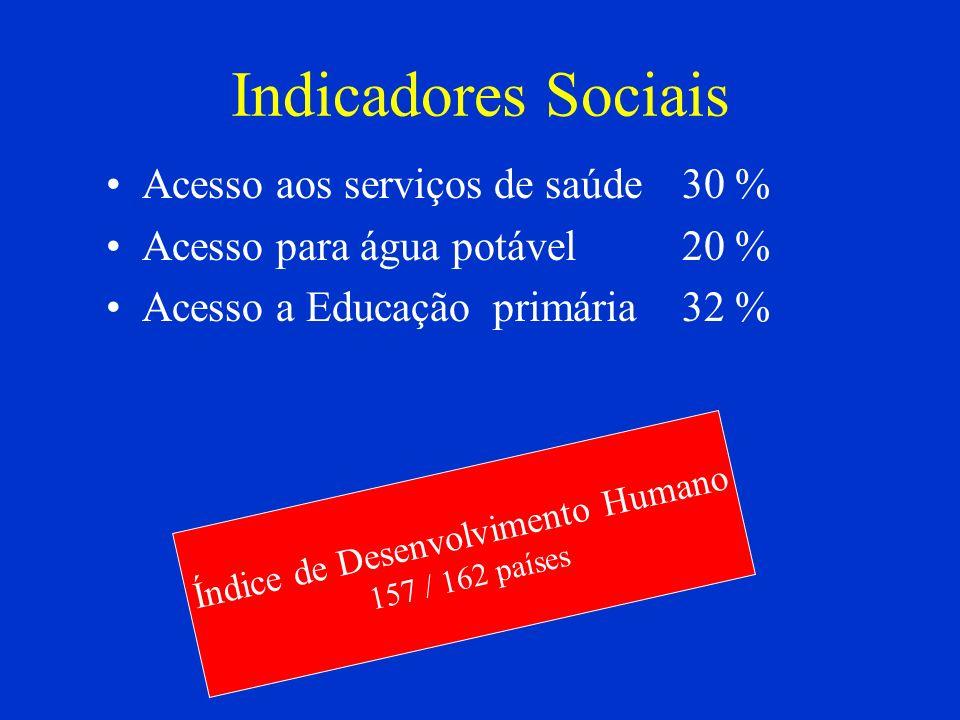 Indicadores Sociais Acesso aos serviços de saúde30 % Acesso para água potável20 % Acesso a Educação primária32 % Índice de Desenvolvimento Humano 157