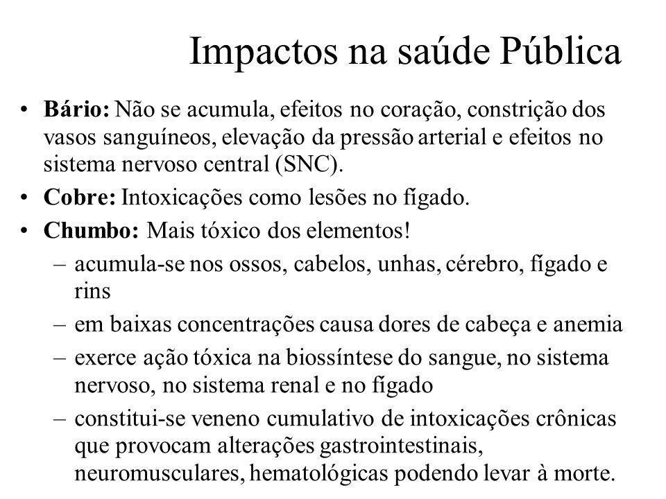 Prof. Hélio L. Costa Jr. Impactos na saúde Pública Bário: Não se acumula, efeitos no coração, constrição dos vasos sanguíneos, elevação da pressão art