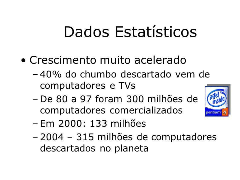 Prof. Hélio L. Costa Jr. Dados Estatísticos Crescimento muito acelerado –40% do chumbo descartado vem de computadores e TVs –De 80 a 97 foram 300 milh