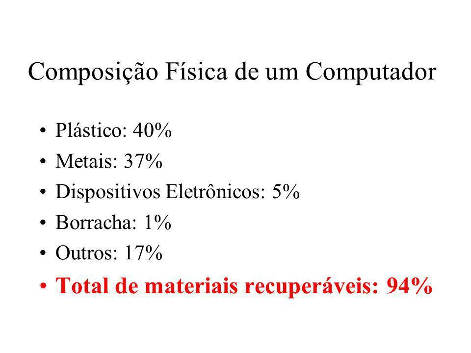 Prof. Hélio L. Costa Jr. Composição Física de um Computador Plástico: 40% Metais: 37% Dispositivos Eletrônicos: 5% Borracha: 1% Outros: 17% Total de m