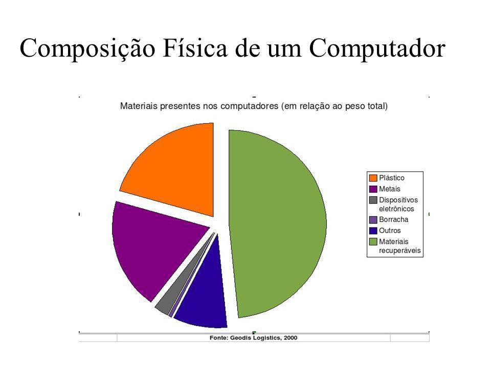 Prof. Hélio L. Costa Jr. Composição Química do Computador