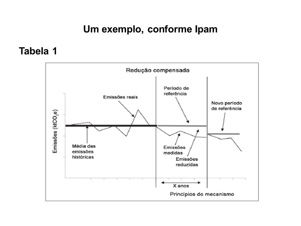 Um exemplo, conforme Ipam Tabela 1