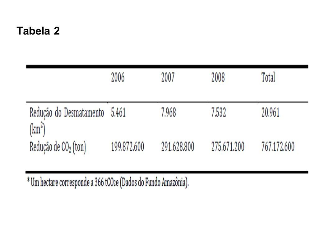 Números, Números, Números Valor do CO 2 evitado em três anos: US$ 3.82 bilhões!!.