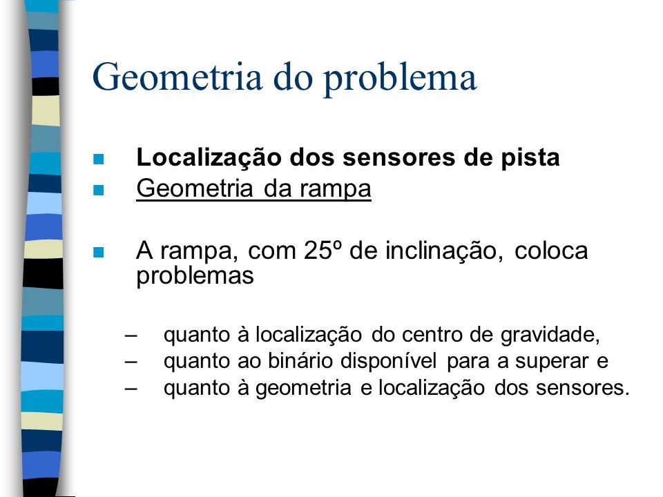 Geometria do problema n Localização dos sensores de pista n Geometria da rampa n A rampa, com 25º de inclinação, coloca problemas –quanto à localizaçã