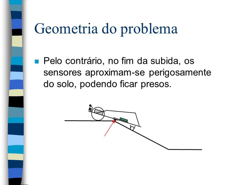 Geometria do problema n Pelo contrário, no fim da subida, os sensores aproximam-se perigosamente do solo, podendo ficar presos.