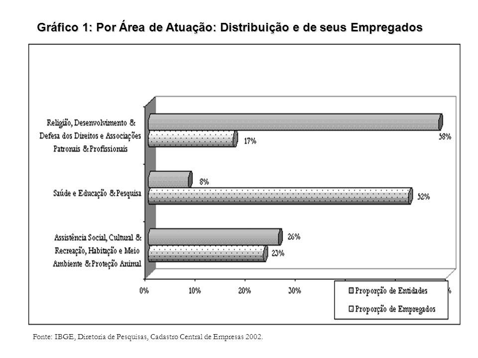 Fonte: IBGE, Diretoria de Pesquisas, Cadastro Central de Empresas 2002. Gráfico 1: Por Área de Atuação: Distribuição e de seus Empregados