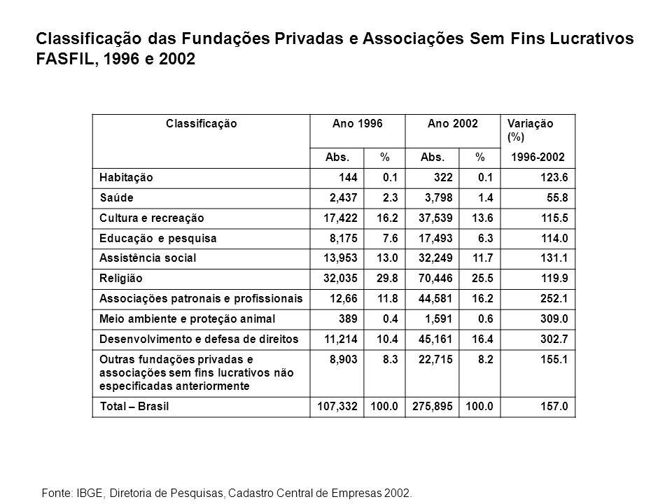 Classificação das Fundações Privadas e Associações Sem Fins Lucrativos FASFIL, 1996 e 2002 ClassificaçãoAno 1996Ano 2002Variação (%) Abs.% %1996-2002