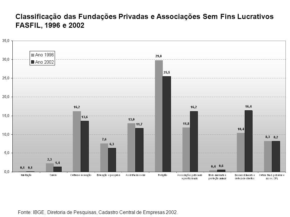 Classificação das Fundações Privadas e Associações Sem Fins Lucrativos FASFIL, 1996 e 2002 Fonte: IBGE, Diretoria de Pesquisas, Cadastro Central de Empresas 2002.