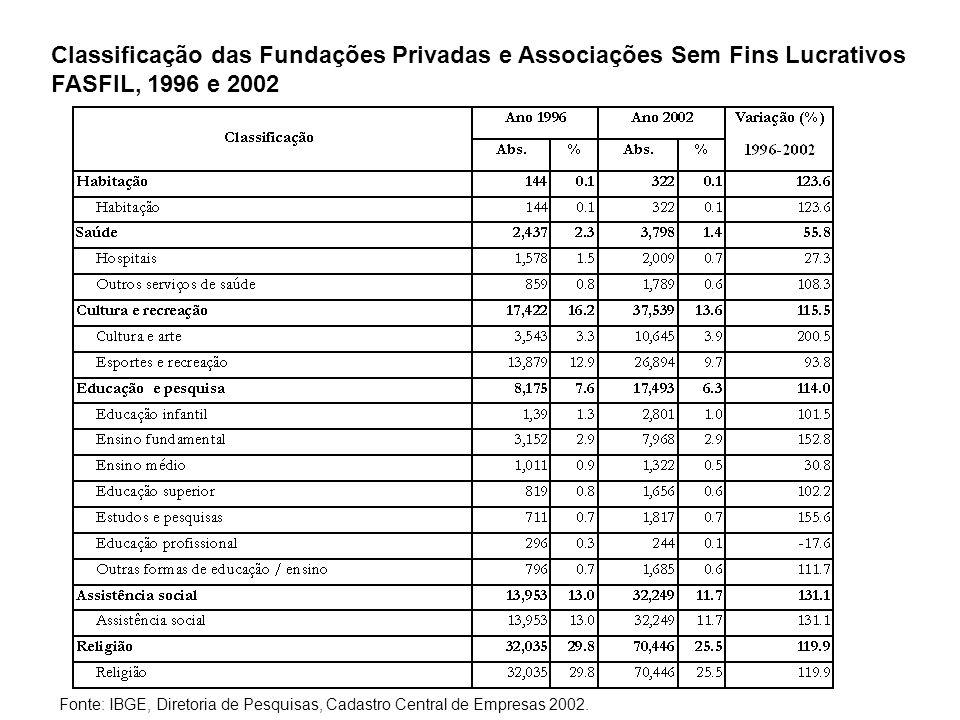 Classificação das Fundações Privadas e Associações Sem Fins Lucrativos FASFIL, 1996 e 2002 (continuação) Fonte: IBGE, Diretoria de Pesquisas, Cadastro Central de Empresas 2002.