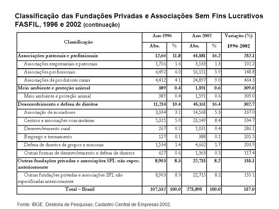 Classificação das Fundações Privadas e Associações Sem Fins Lucrativos FASFIL, 1996 e 2002 (continuação) Fonte: IBGE, Diretoria de Pesquisas, Cadastro