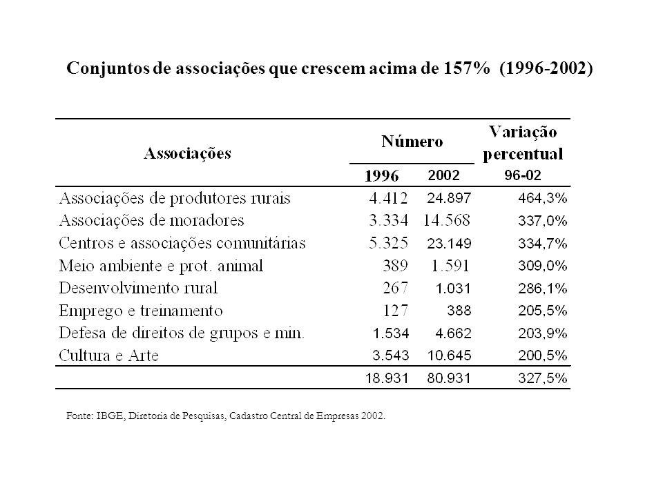 Conjuntos de associações que crescem acima de 157% (1996-2002) Fonte: IBGE, Diretoria de Pesquisas, Cadastro Central de Empresas 2002.