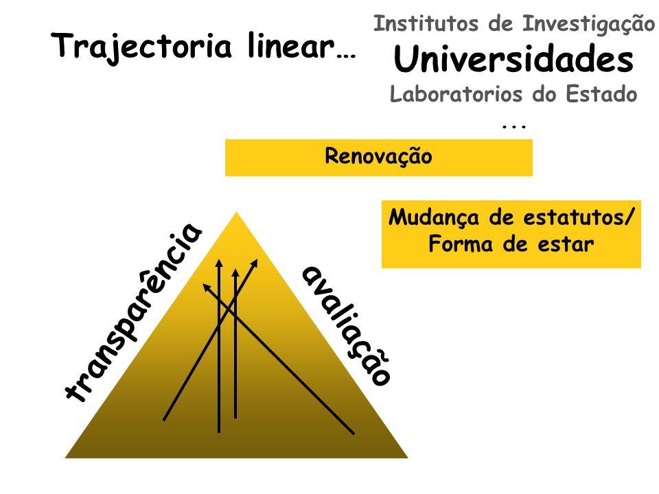 Trajectoria linear… transparência avaliação Institutos de Investigação Universidades Laboratorios do Estado... Renovação Mudança de estatutos/ Forma d