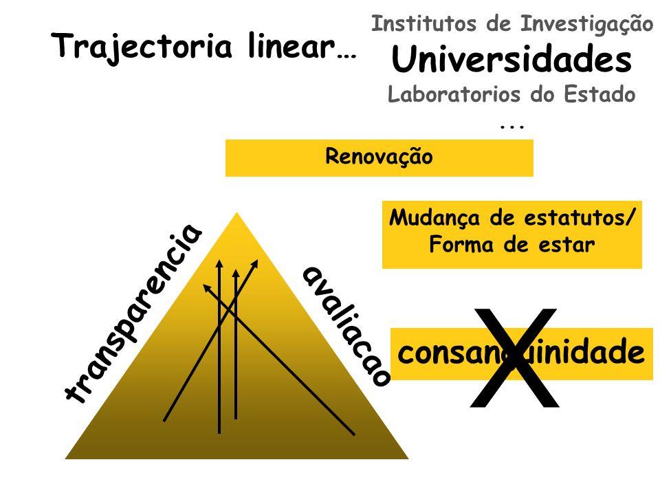 Trajectoria linear… transparencia avaliacao Renovação Mudança de estatutos/ Forma de estar consanguinidade X Institutos de Investigação Universidades