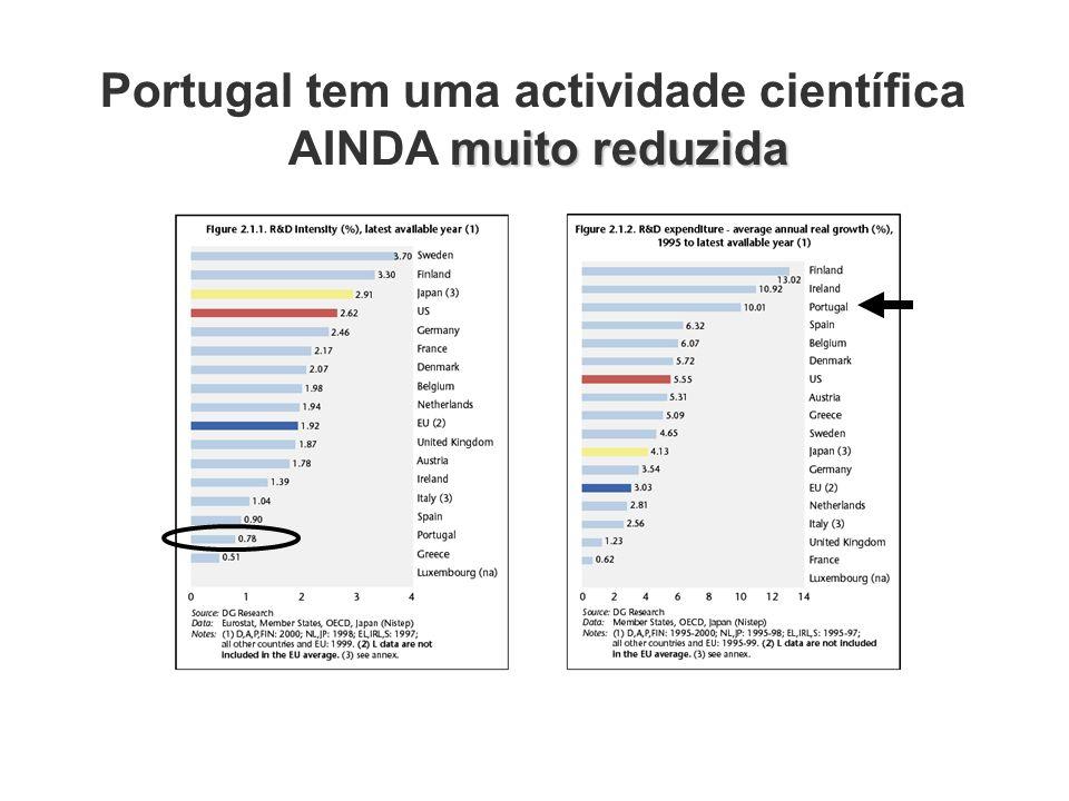 Portugal tem uma actividade científica muito reduzida AINDA muito reduzida