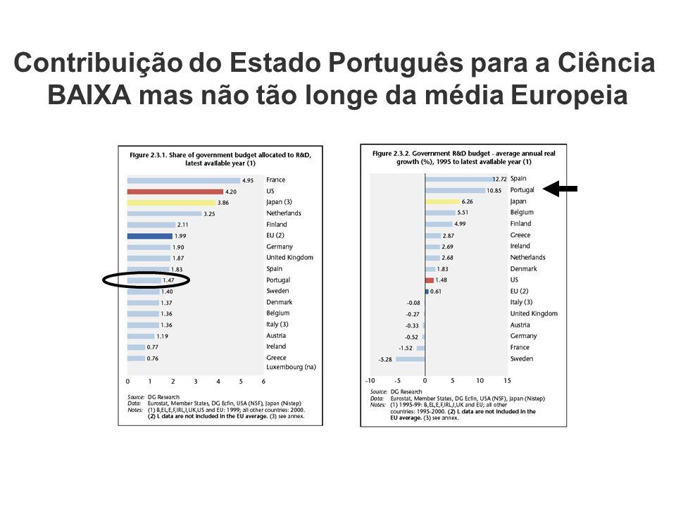 Contribuição do Estado Português para a Ciência BAIXA mas não tão longe da média Europeia