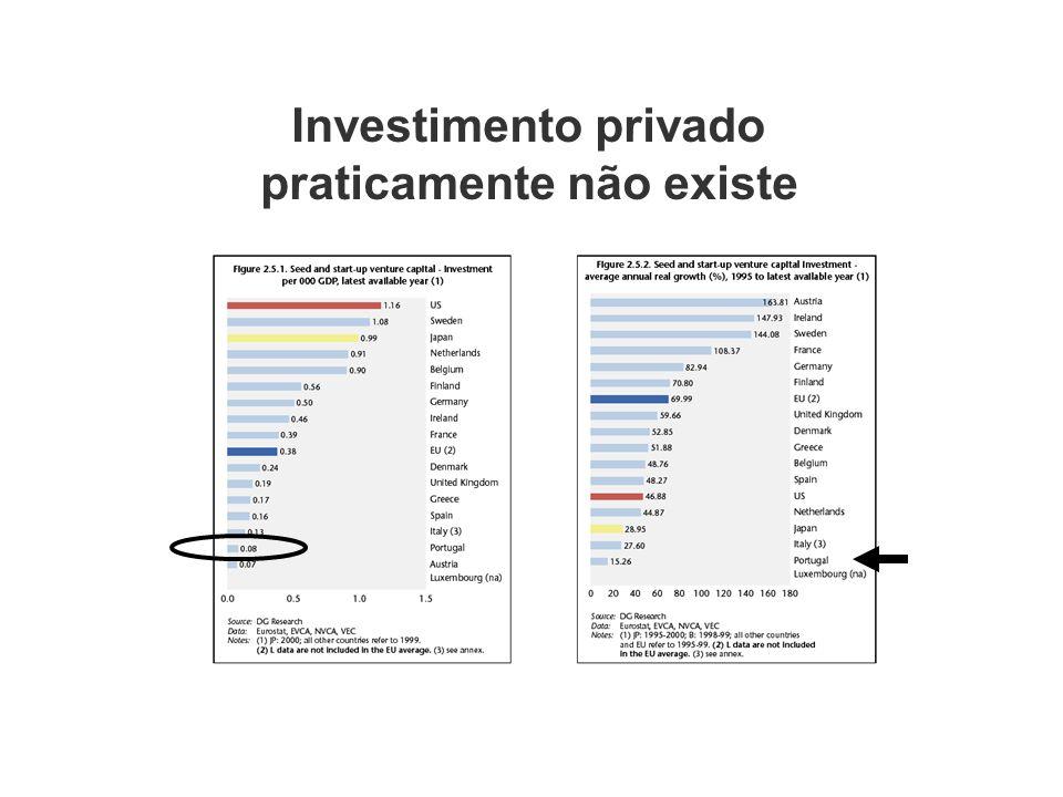Investimento privado praticamente não existe