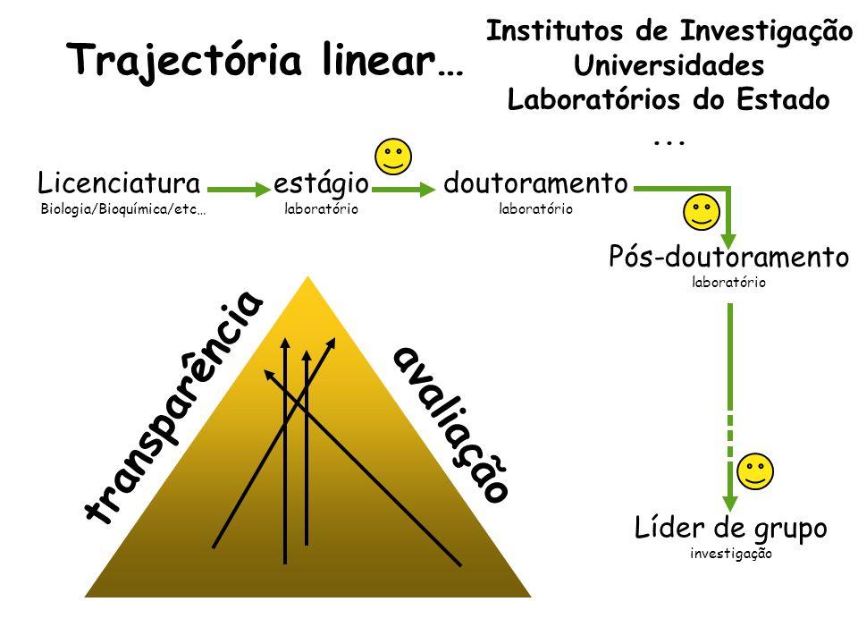Licenciatura Biologia/Bioquímica/etc… estágio laboratório doutoramento laboratório Pós-doutoramento laboratório Líder de grupo investigação Trajectóri