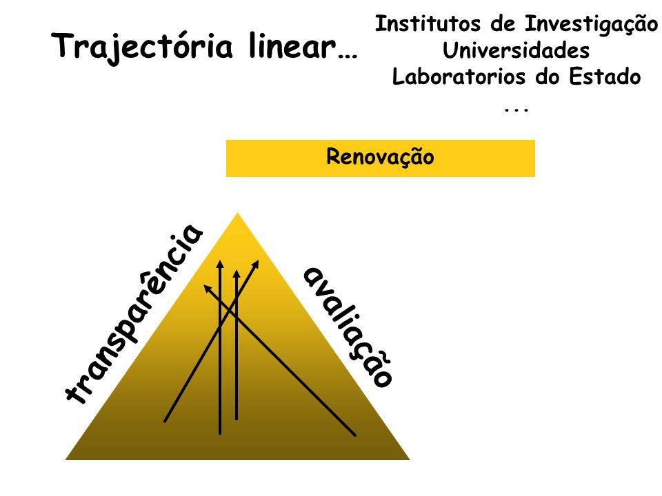 Trajectória linear… transparência avaliação Institutos de Investigação Universidades Laboratorios do Estado... Renovação