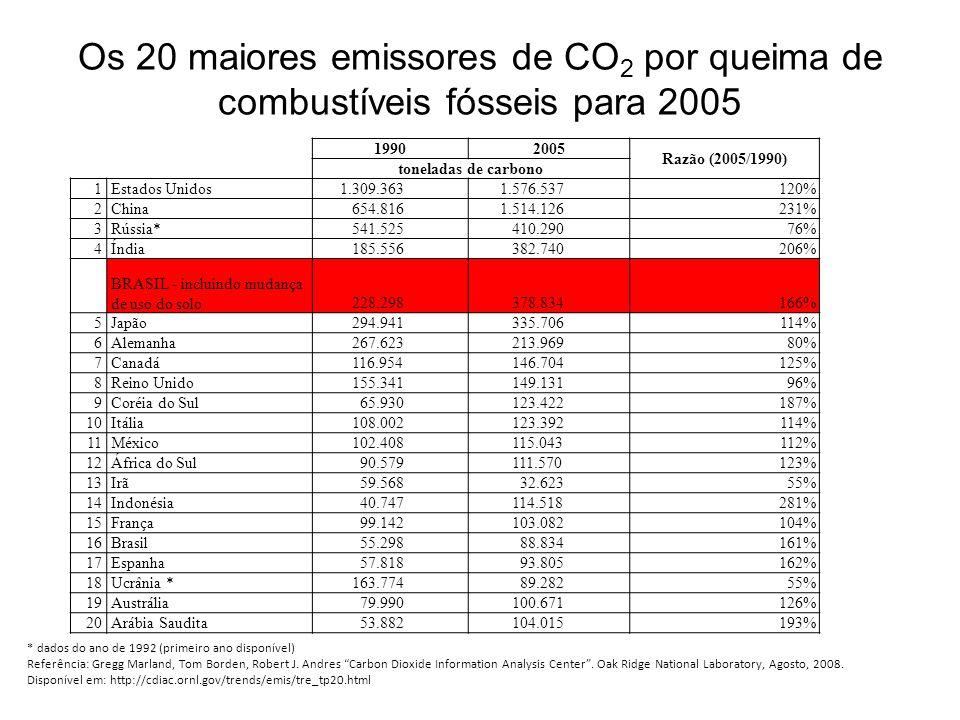 Os 20 maiores emissores de CO 2 por queima de combustíveis fósseis para 2005 19902005 Razão (2005/1990) toneladas de carbono 1Estados Unidos 1.309.363