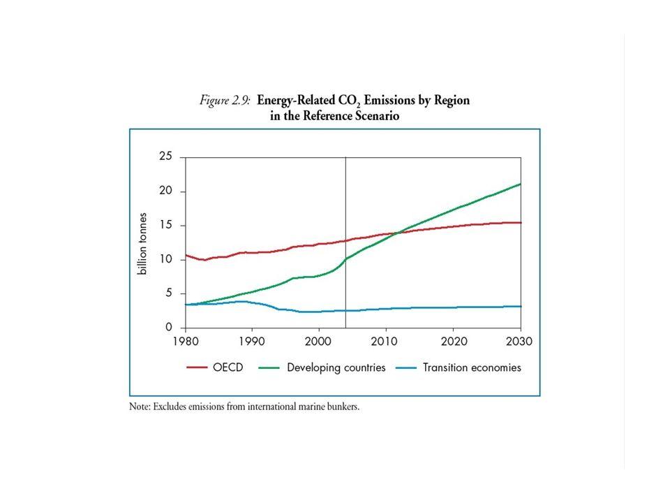 Emissões de CO 2 nos países da América Latina e Caribe Queima de combustíveis fósseis Razão País 1.000 t de Carbono 2005/1990 19902005 1Brasil58.377 *88.834 **152% 2México102.408115.043112% 3Venezuela32.02840.425126% 4Peru5.74010.100176% 5Colômbia15.66915.992102% 6Argentina29.94941.679139% 7Bolívia1.5012.525168% 8Equador4.5227.996177% 9Guatemala1.3883.123225% 10Nicaragua7221068148% 11Panamá8541.606188% 12Chile9.64418.046187% 13Guiana309407132% 14Paraguai6171.058171% 15Belize85223262% 16Honduras7072.028287% 17Cuba8.7476.64176% 18Costa Rica7961.993250% 19Jamaica2.1722.771128% 20El Salvador7141.746245% 21Haiti271482178% 22Uruguai1.0671.517142% Total278.287365.303131% * no ano 1990, as emissões relativas ao desmatamento foram de 173 milhões de tC ** no ano 2005, as emissões relativas ao desmatamento foram de 290 milhões de tC Referência: Gregg Marland, Tom Borden, Robert J.