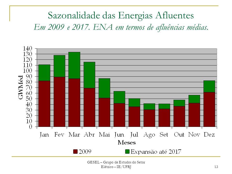 GESEL – Grupo de Estudos do Setor Elétrico – IE/UFRJ 13 Sazonalidade das Energias Afluentes Em 2009 e 2017. ENA em termos de afluências médias.