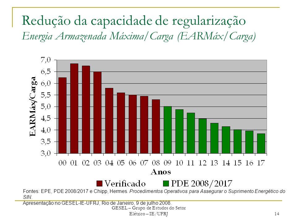 GESEL – Grupo de Estudos do Setor Elétrico – IE/UFRJ 14 Redução da capacidade de regularização Energia Armazenada Máxima/Carga (EARMáx/Carga) Fontes: