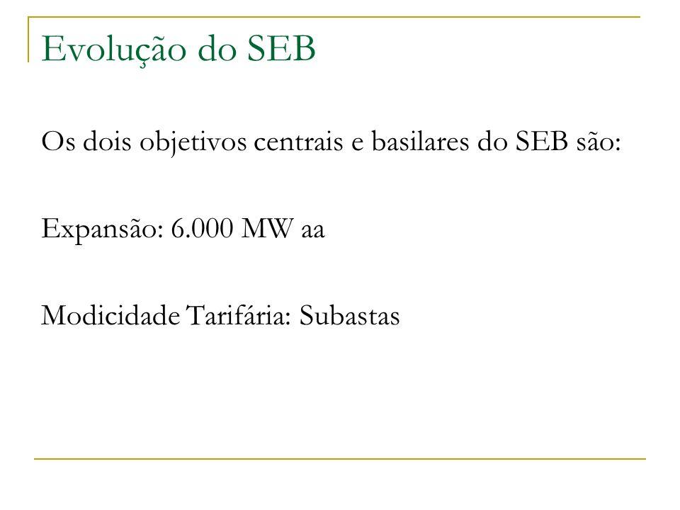 Evolução do SEB Os dois objetivos centrais e basilares do SEB são: Expansão: 6.000 MW aa Modicidade Tarifária: Subastas