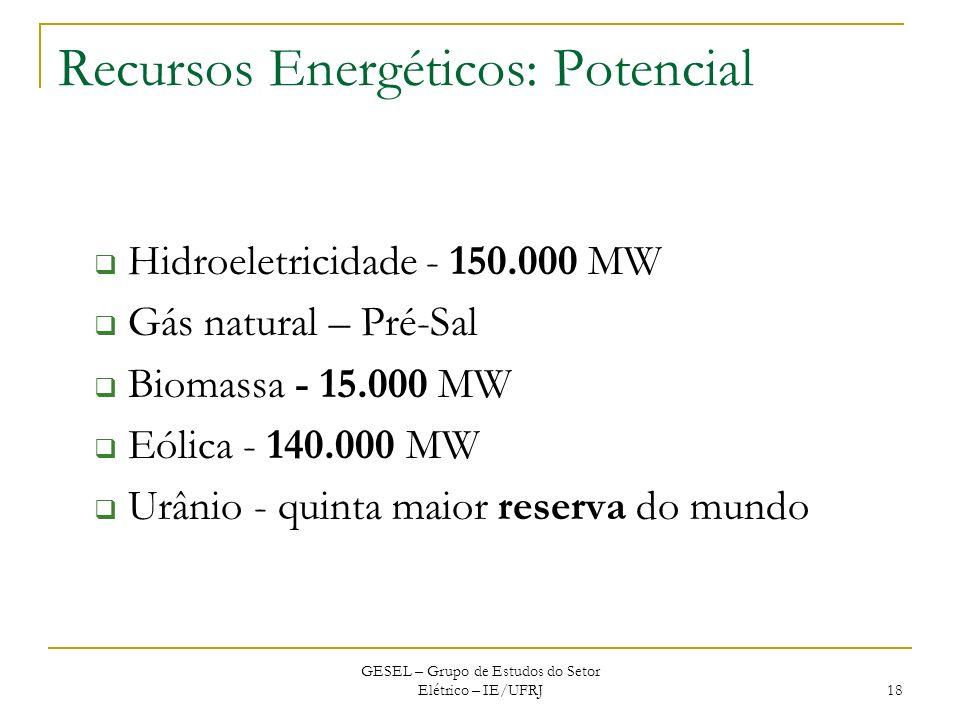 Recursos Energéticos: Potencial Hidroeletricidade - 150.000 MW Gás natural – Pré-Sal Biomassa - 15.000 MW Eólica - 140.000 MW Urânio - quinta maior re